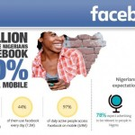 Facebook Announces 16 Million People in Nigeria Come to Facebook Every Month with 100% on Mobile