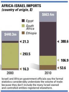 africa -israel-stats
