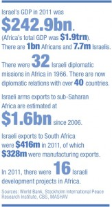 africa israel stats