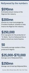 Nollywood stats