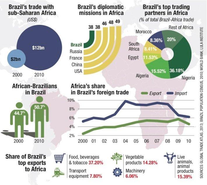 brazilafricarelations2014