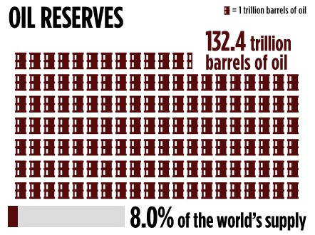 "Africa's oil reserves. Source: PwC, ""From promise to performance: Africa oil & gas review,"" June 2013.INEZ TORRE/CNN"