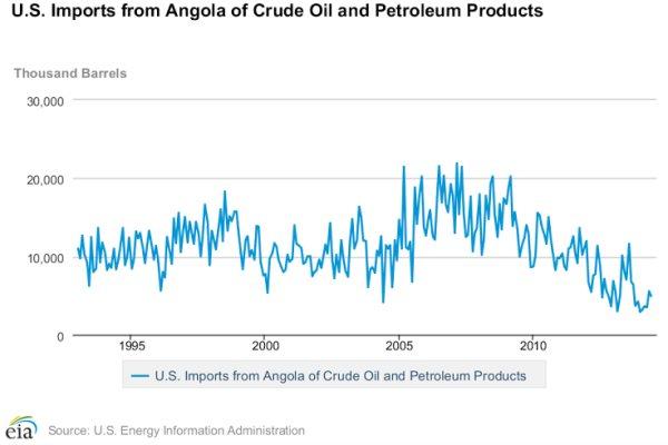 American-Oil-Import-Statistics-1
