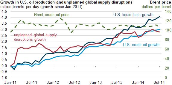 American-Oil-Import-Statistics-3