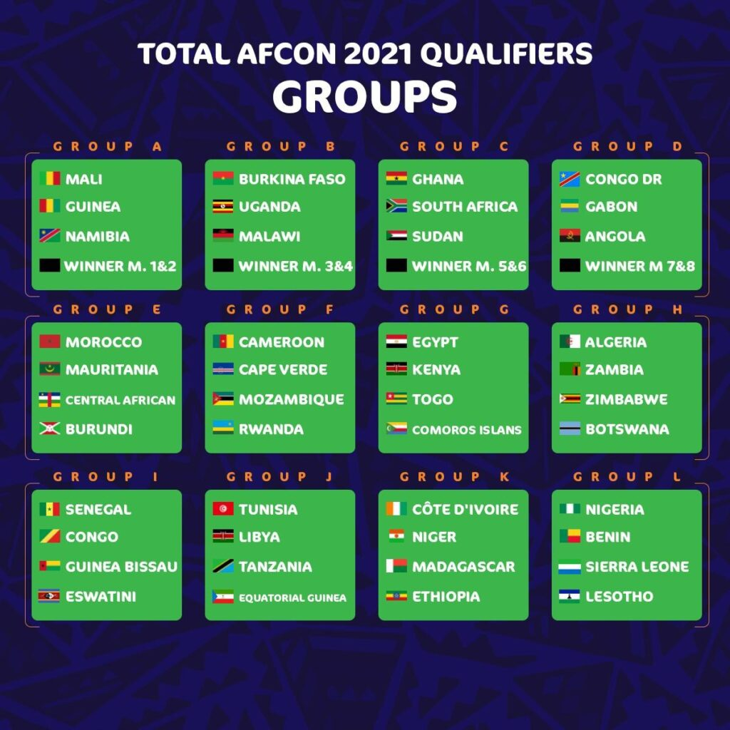 Draw for AFCON 2021 in Cameroon